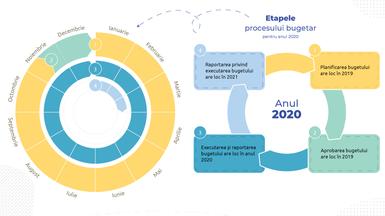 Știi care sunt etapele procesului bugetar la nivel local?
