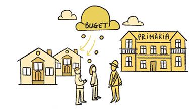 Ce este bugetarea participativă