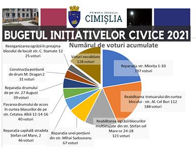 Locuitorii orașului Cimișlia au votat pentru dezvoltarea procesului Bugetării Participative